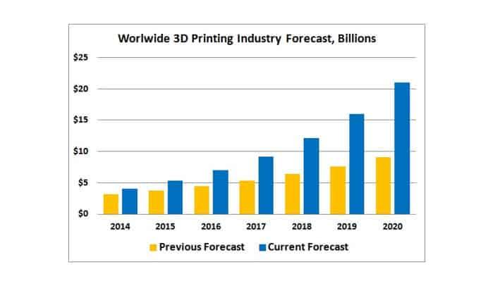 Wohlers-Associates-Worldwide-3D-Printing-Forecast2